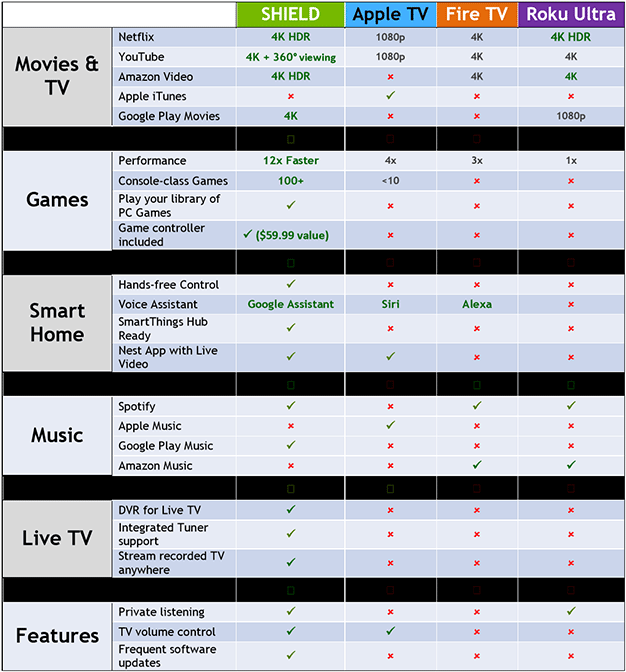 shield chart