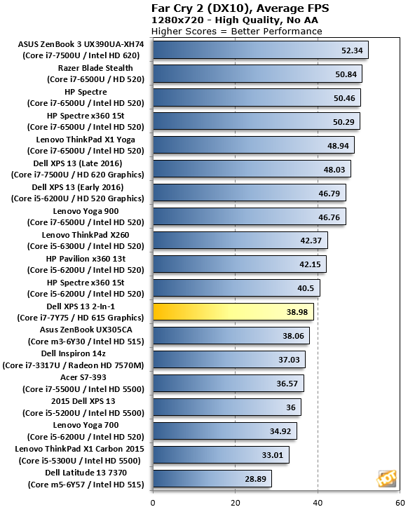 XPS 13 2 In 1 Far Cry 2 Benchmarks
