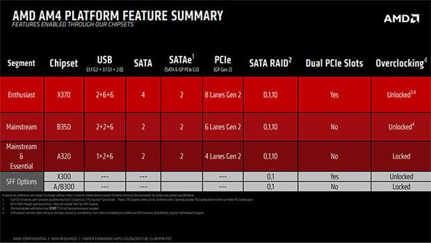 AMD AM4 Summary