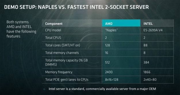 amd naples comparo