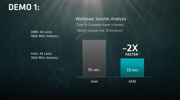 amd naples performance demo 1
