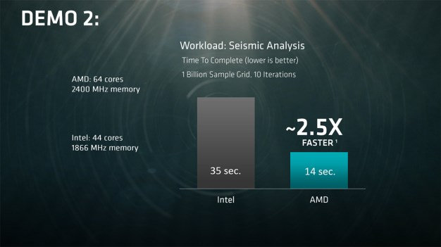 amd naples performance demo 2