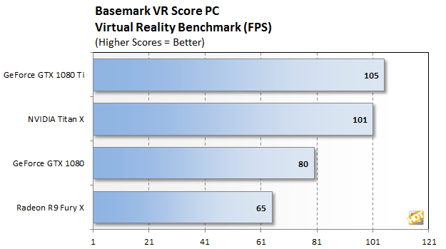 vr score