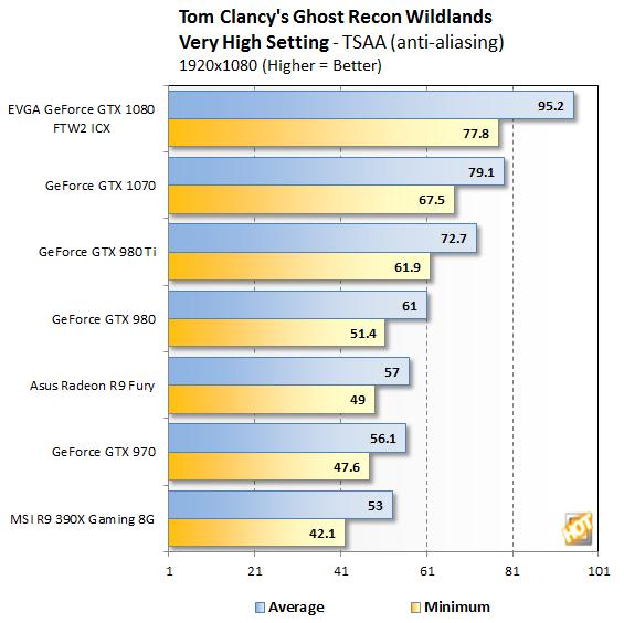1080p Benchmark - Ghost Recon: Wildlands