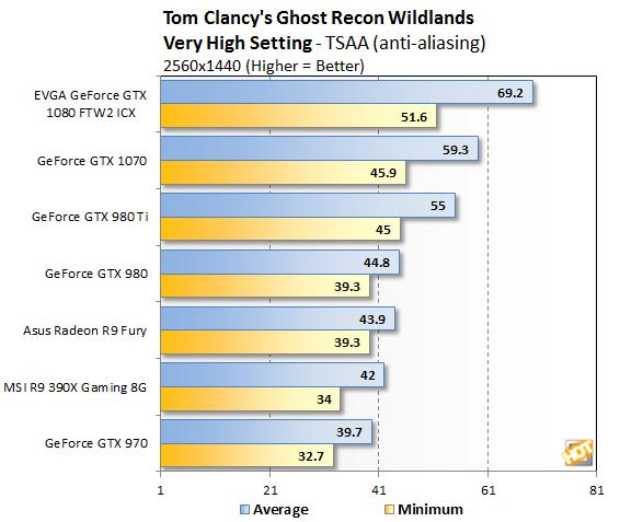 1440p Benchmark - Ghost Recon: Wildlands