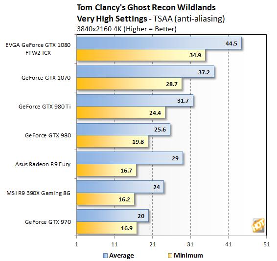 4K Benchmark - Ghost Recon: Wildlands