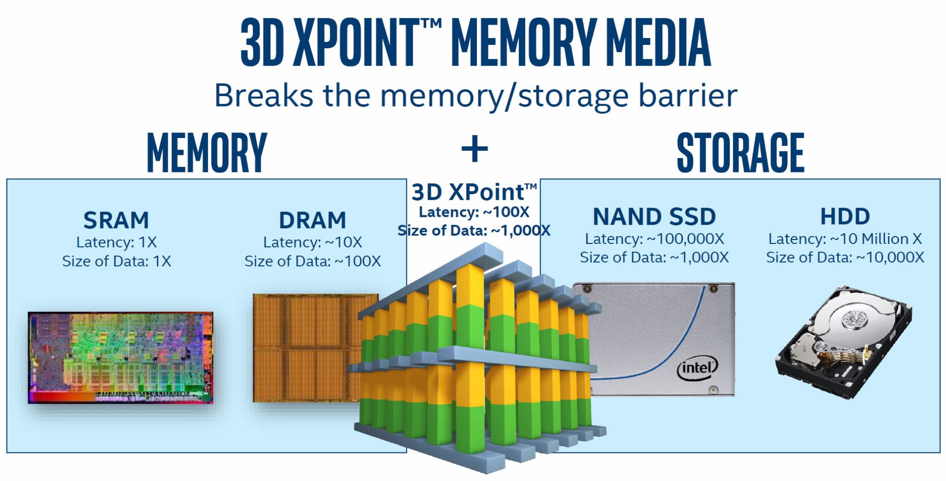 Intel Optane SSD DC P4800X With 3D Xpoint Memory Debuts Ultra-Low Latency Storage, New Memory Tier