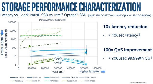Intel Optane SSD DC p4800x performance