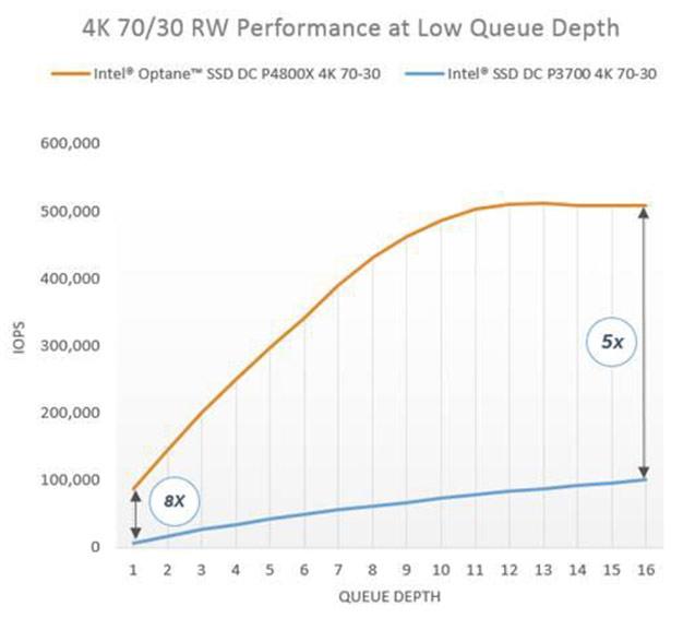 Optane SSD DC p4800x performance over queue depth