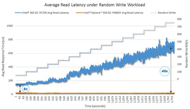 SSD DC P4800X Random Write performance