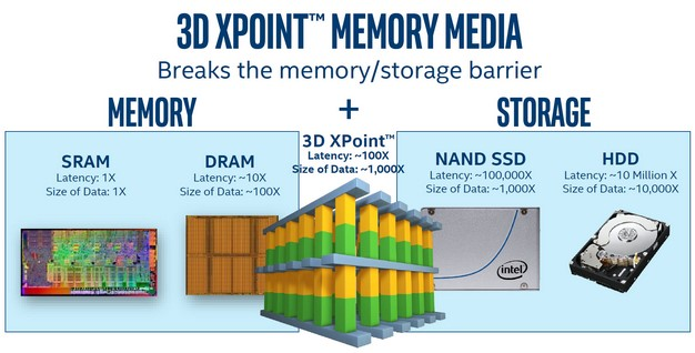 Intel Optane SSD DC P4800X With 3D Xpoint Memory Debuts Ultra-Low ...