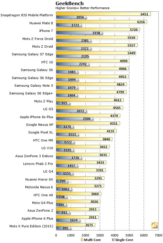 Snapdragon 835 GeekBench Benchmark Scores2