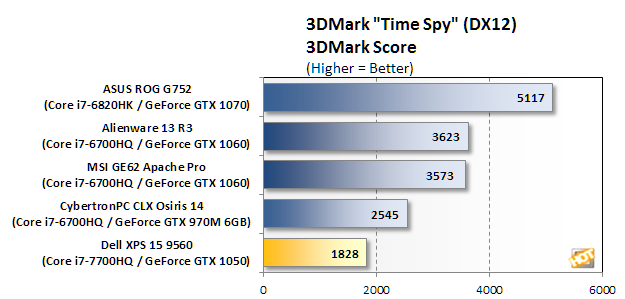 dell xps 15 9560 bench 3dm time spy