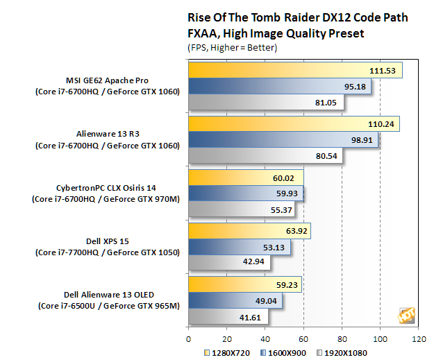 dell xps 15 9560 bench tomb raider