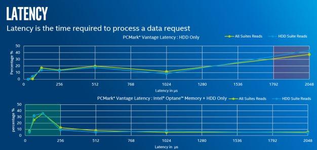 intel optane memory performence 4
