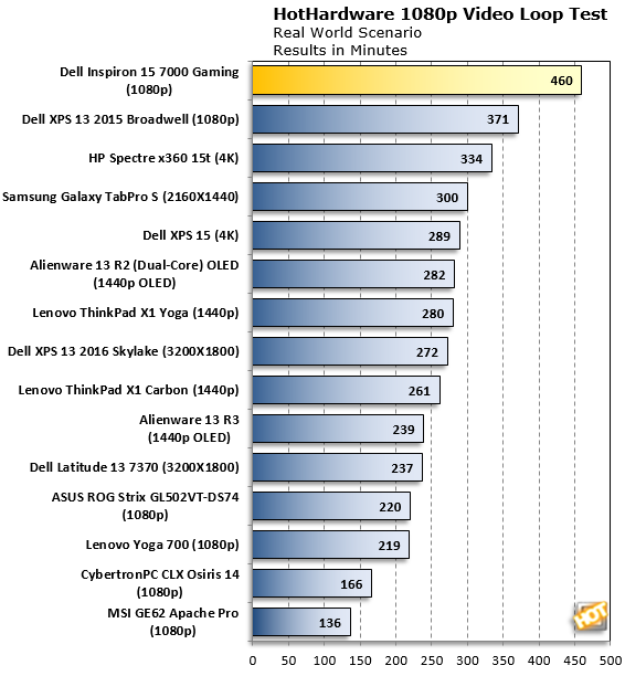 Dell Inspiron Gaming 15 Battery Life