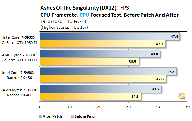 Ryzen Ashes CPU Framerate CPU Focused Before and After 2