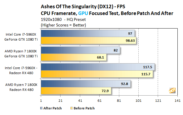 Ryzen Ashes CPU Framerate GPU Focused Before and After 2