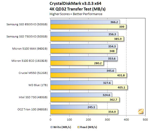micron 5100 series crystaldiskmark 4k qd32 transfer