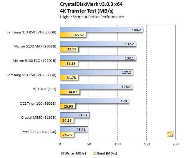 micron 5100 series crystaldiskmark 4k transfer