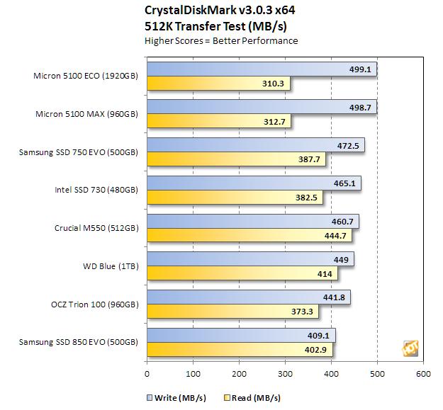 micron 5100 series crystaldiskmark 512k transfer