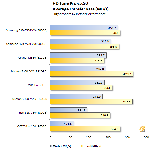 micron 5100 series hd tune average transfer