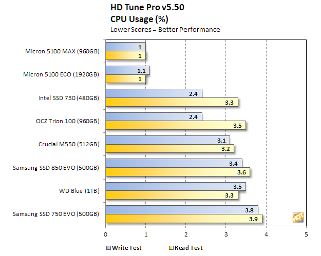 micron 5100 series hd tune cpu usage