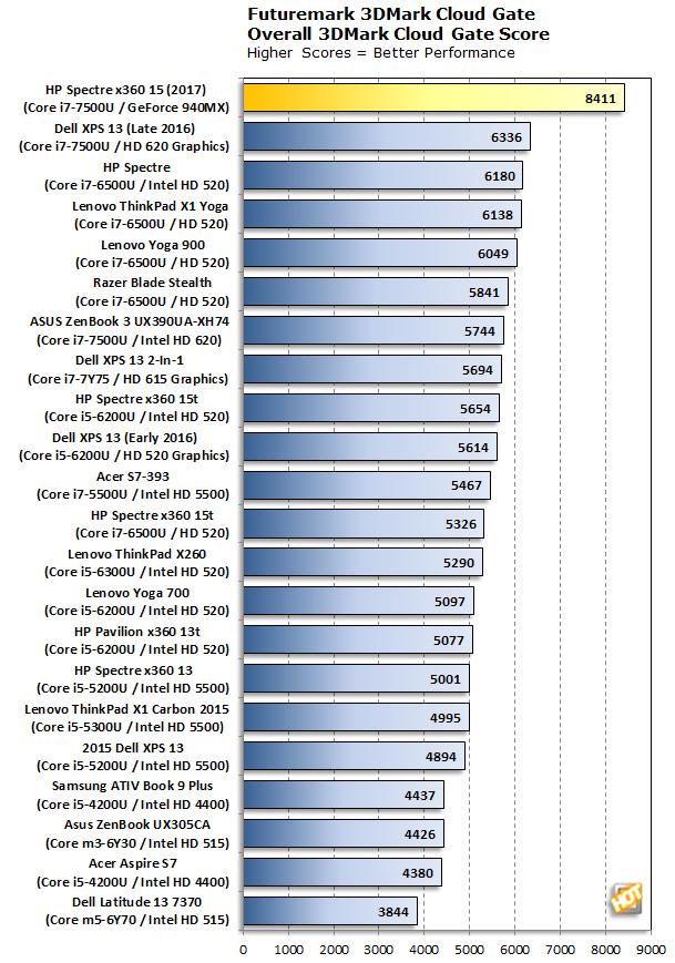 HP Spectre x360 15 3DMark Cloud Gate
