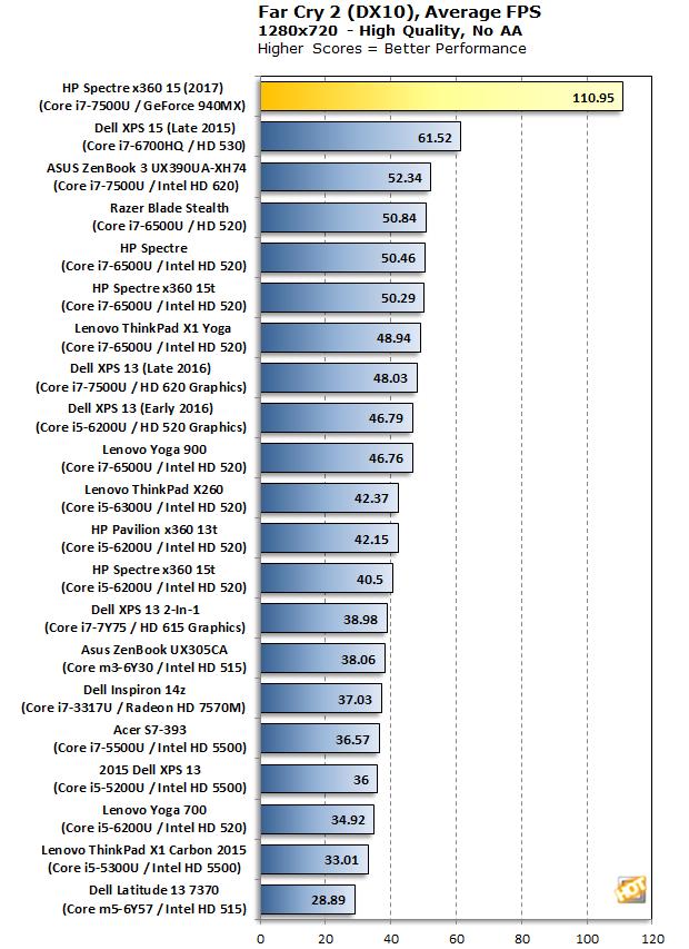 HP Spectre x360 15 Far Cry 2