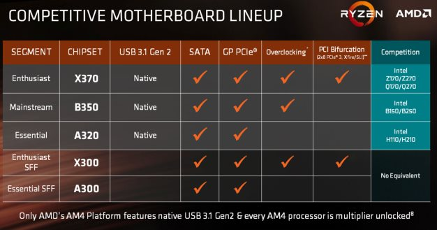 amd ryzen 5 chipsets
