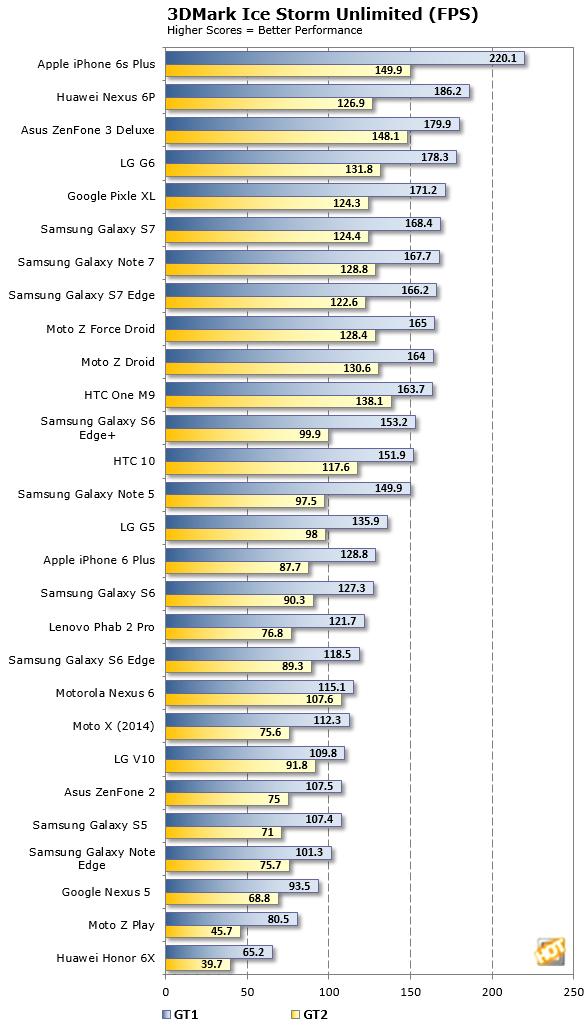 LG G6 3DMark Ice Storm FPS