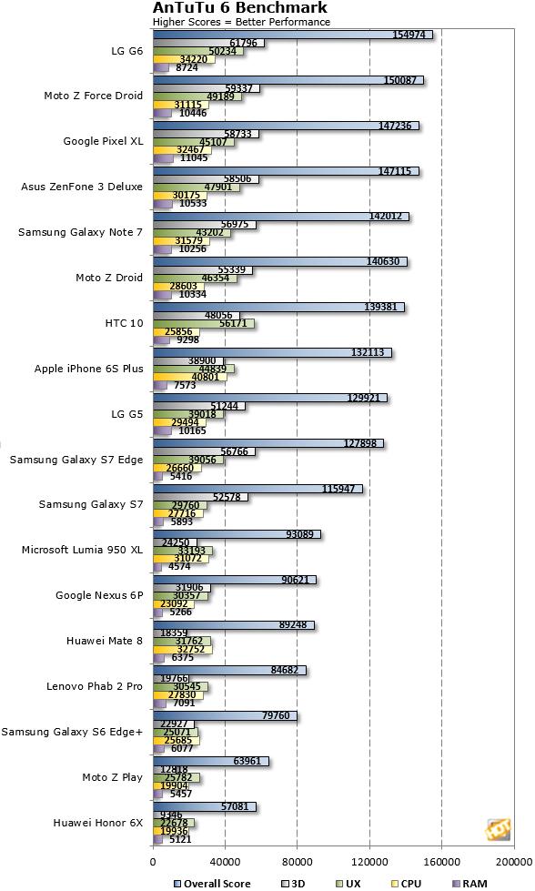 LG G6 AnTuTu Benchmark