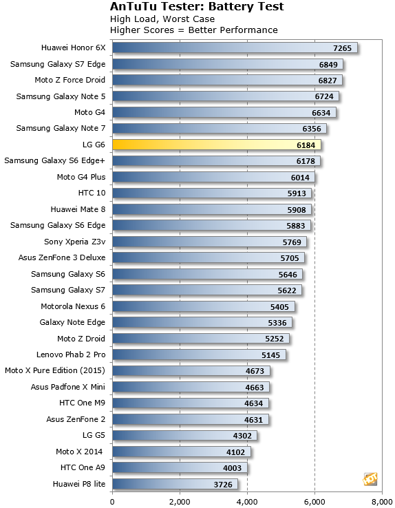 LG G6 AnTuTu battery test