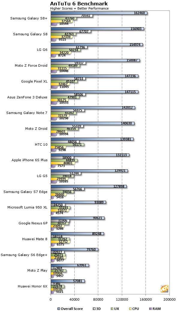 Galaxy S8 AnTuTu Benchmarks