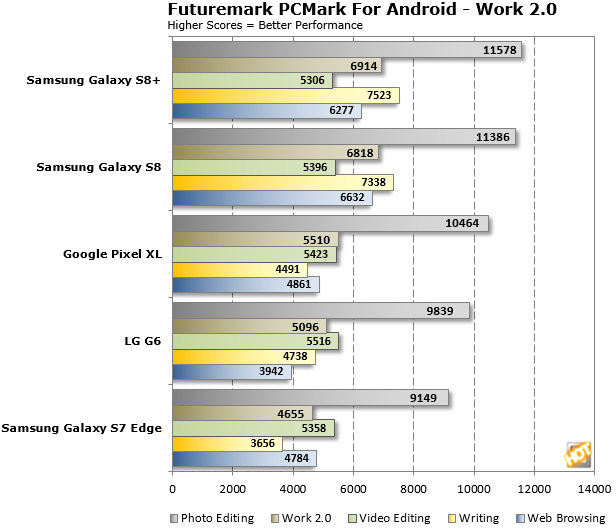 Galaxy S8 PCMark Android Work20 Benchmarks
