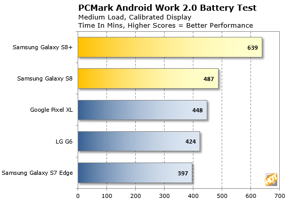 Galaxy S8 PCMark Battery Life Test