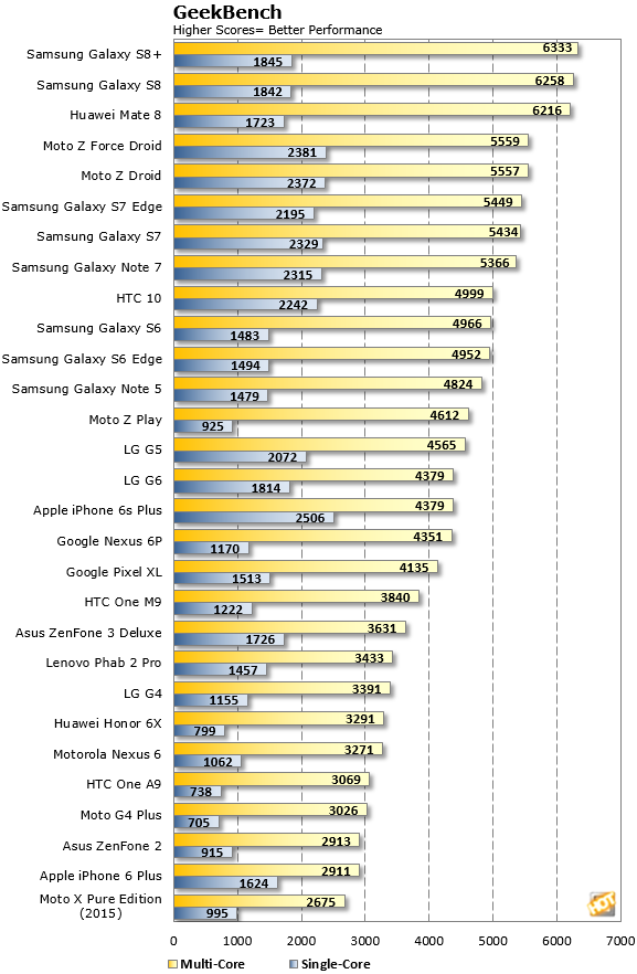 GalaxyS8 GeekBench Scores