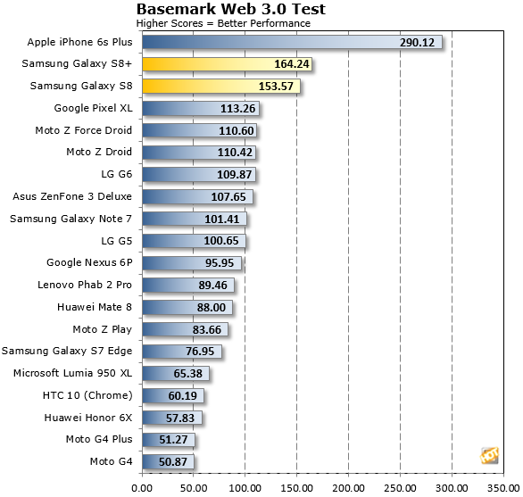 Samsung Galaxy S8 Web3 Test