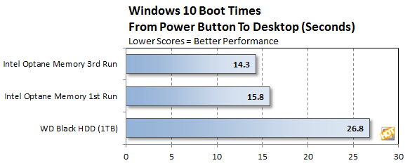 improve boot times