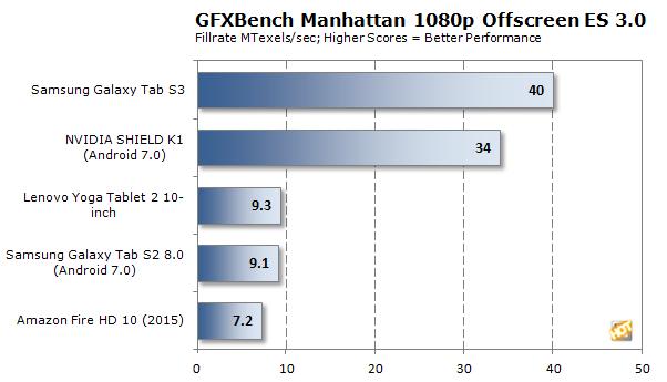 GFX Manhattan