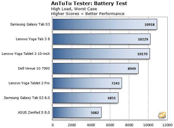 Galaxy Tab S3 AnTuTu Battery Test