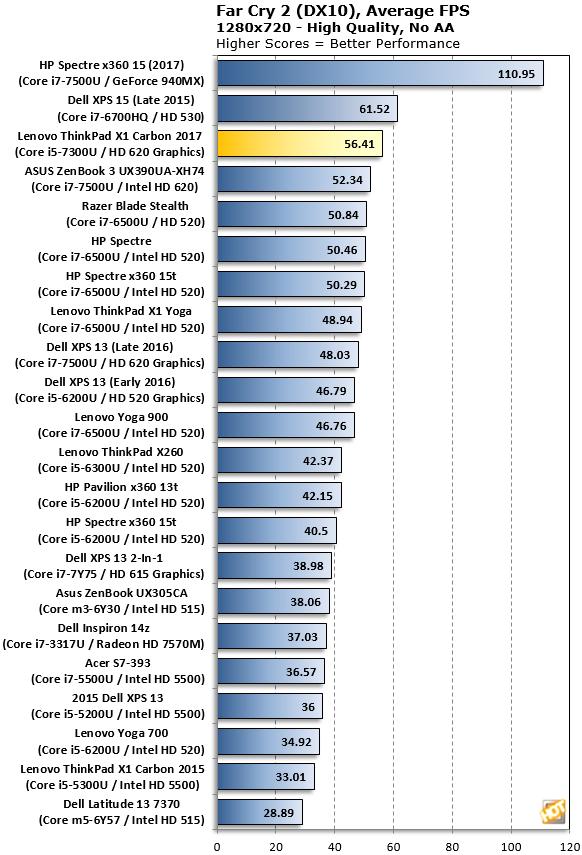 X1 Carbon Far Cry benchmarks