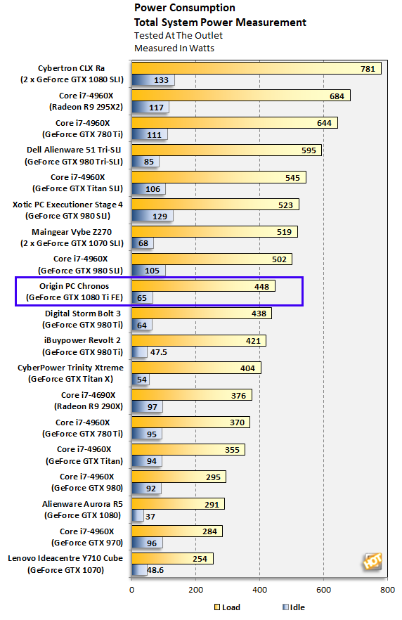 Origin PC Chronos Power Consumption