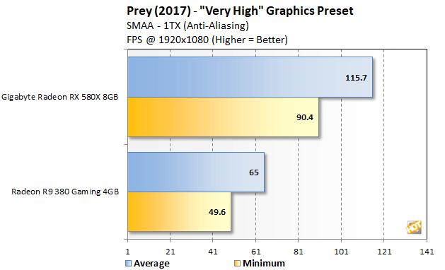 prey 1080 vh