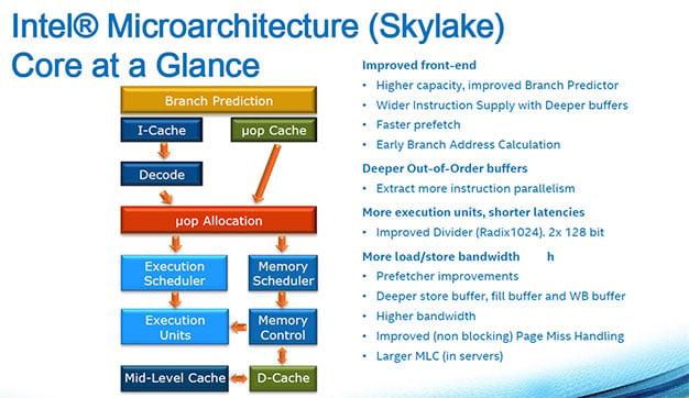 skylake arch