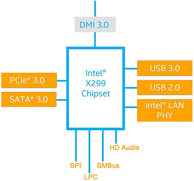 x299 chipset