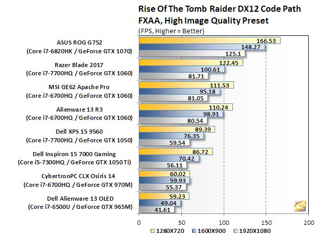 razer blade 2017 bench tombraider
