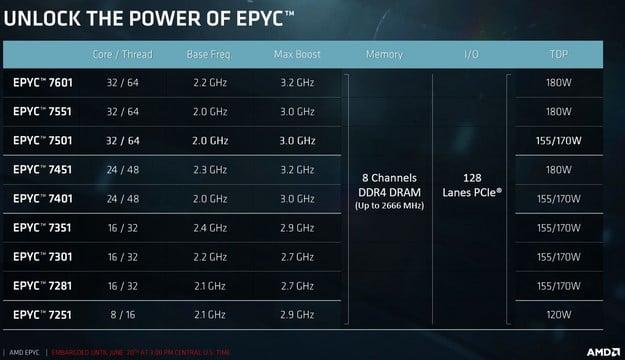 AMD EPYC Models