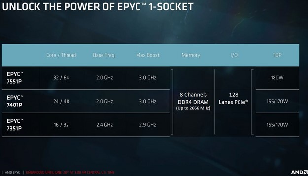 AMD EPYC Single Socket