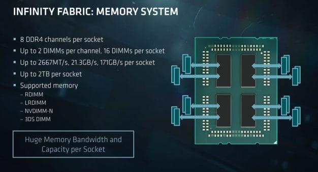 epyc fabric memory